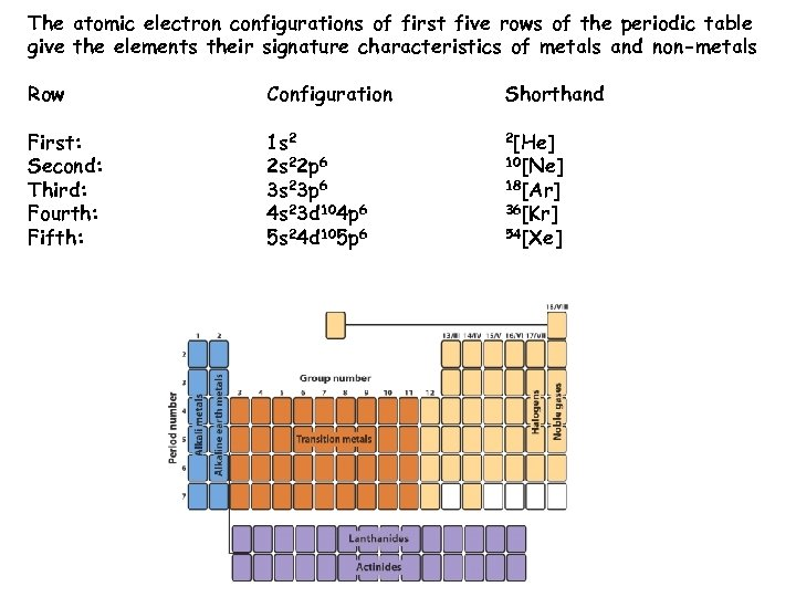 The atomic electron configurations of first five rows of the periodic table give the