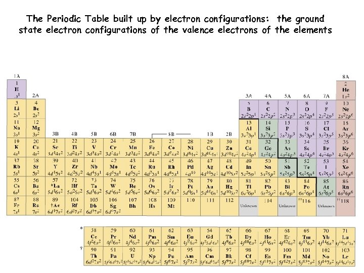 The Periodic Table built up by electron configurations: the ground state electron configurations of