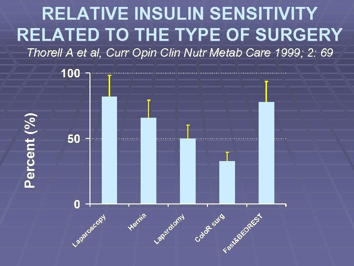 RELATIVE INSULIN SENSITIVITY RELATED TO THE TYPE OF SURGERY Percent (%) Thorell A et