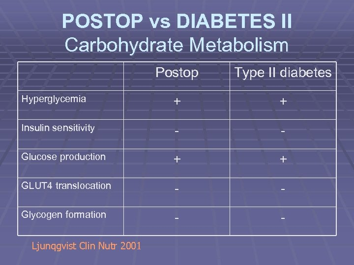 POSTOP vs DIABETES II Carbohydrate Metabolism Postop Type II diabetes Hyperglycemia + + Insulin