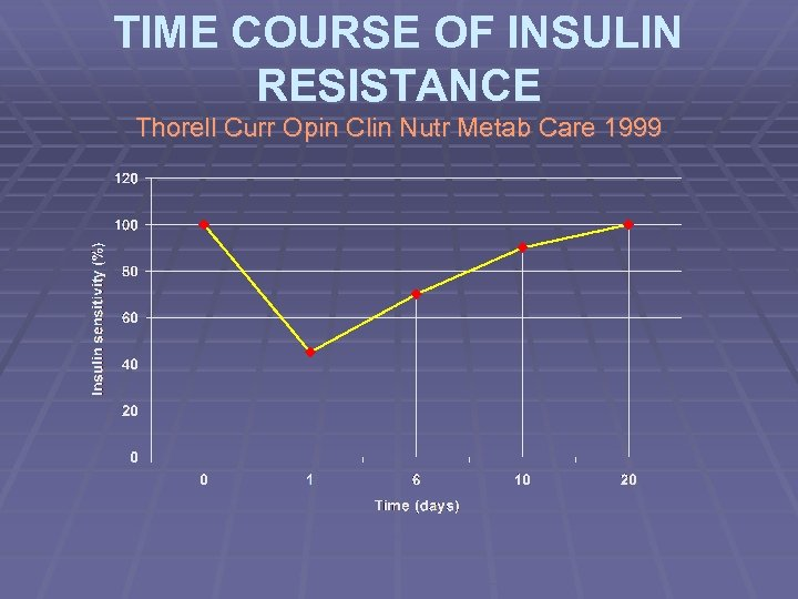 TIME COURSE OF INSULIN RESISTANCE Thorell Curr Opin Clin Nutr Metab Care 1999