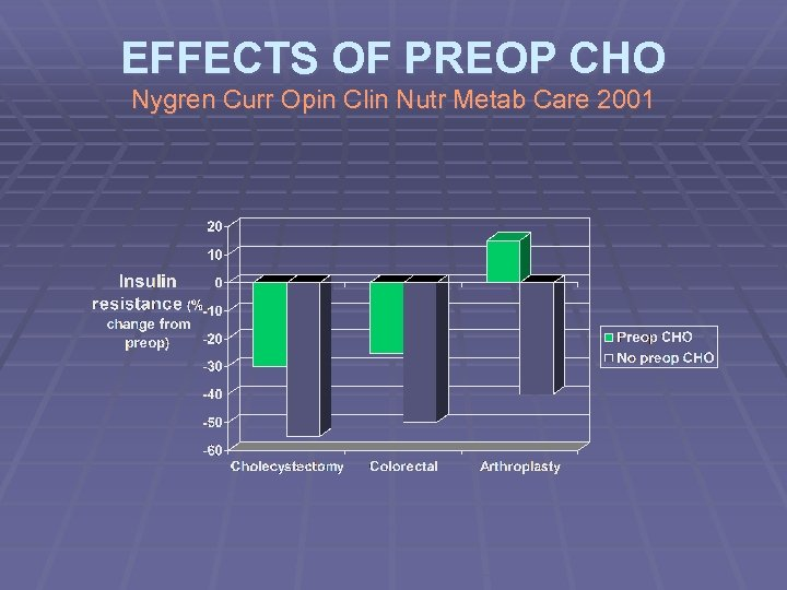 EFFECTS OF PREOP CHO Nygren Curr Opin Clin Nutr Metab Care 2001