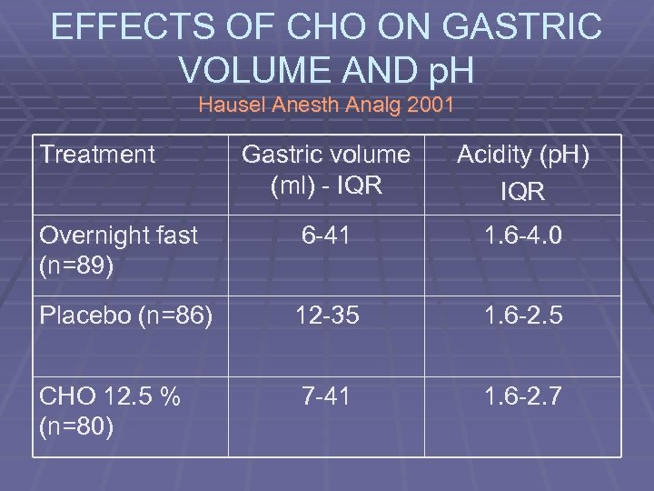 EFFECTS OF CHO ON GASTRIC VOLUME AND p. H Hausel Anesth Analg 2001 Treatment
