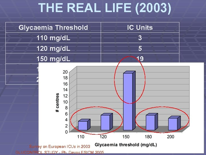 THE REAL LIFE (2003) Glycaemia Threshold IC Units 110 mg/d. L 3 120 mg/d.