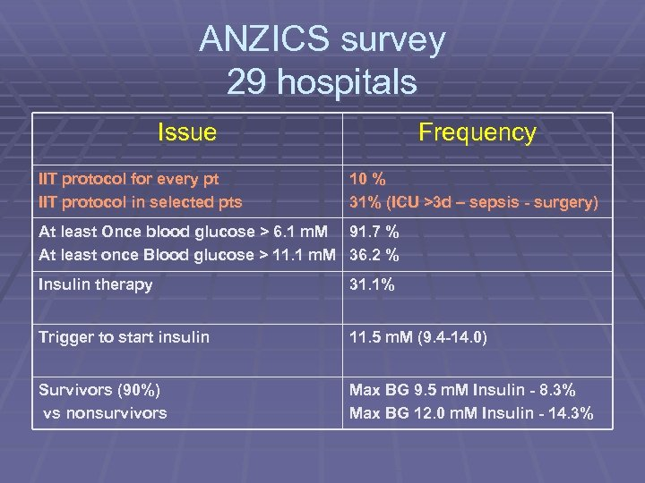 ANZICS survey 29 hospitals Issue IIT protocol for every pt IIT protocol in selected
