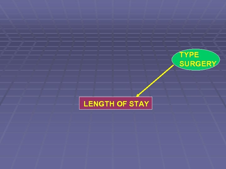 TYPE SURGERY LENGTH OF STAY