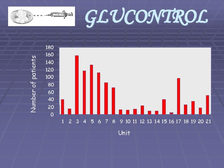 Number of patients GLUCONTROL 180 160 140 120 1091 patients 80 60 40 20