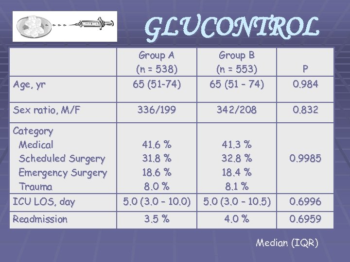 GLUCONTROL Group A (n = 538) Age, yr Sex ratio, M/F Category Medical Scheduled