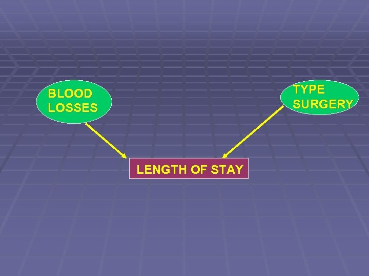 TYPE SURGERY BLOOD LOSSES LENGTH OF STAY