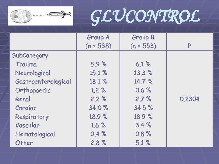 GLUCONTROL Group A (n = 538) Sub. Category Trauma Neurological Gastroenterological Orthopaedic Renal Cardiac
