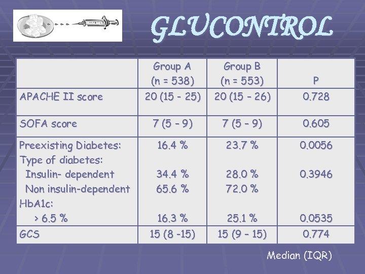 GLUCONTROL Group A (n = 538) APACHE II score SOFA score Preexisting Diabetes: Type