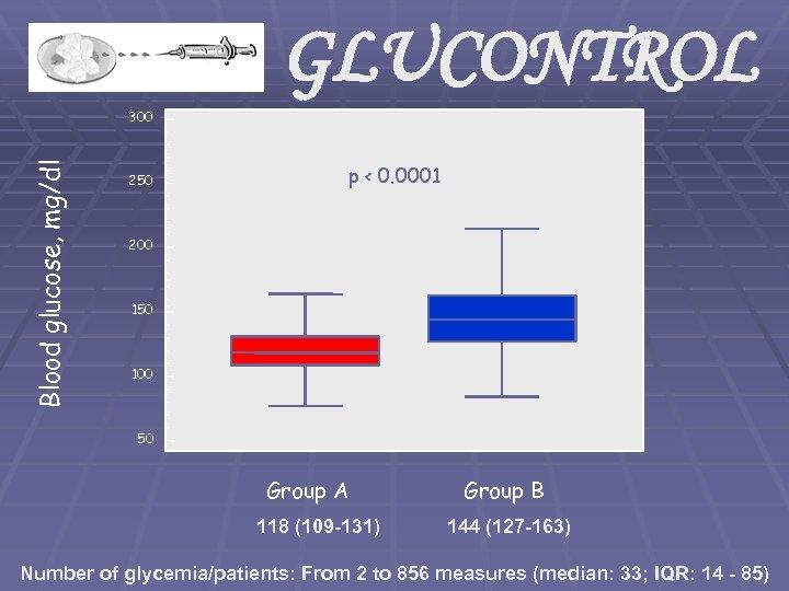 GLUCONTROL Blood glucose, mg/dl 300 250 p < 0. 0001 200 150 100 50