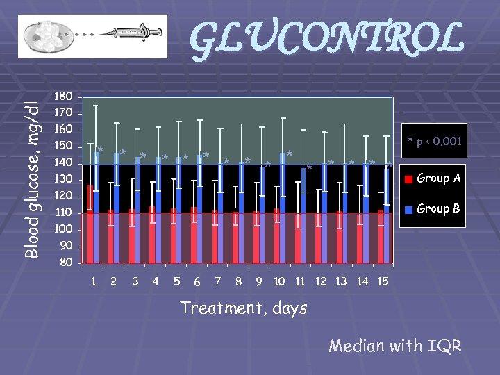 Blood glucose, mg/dl GLUCONTROL 180 170 160 150 140 130 120 110 100 90