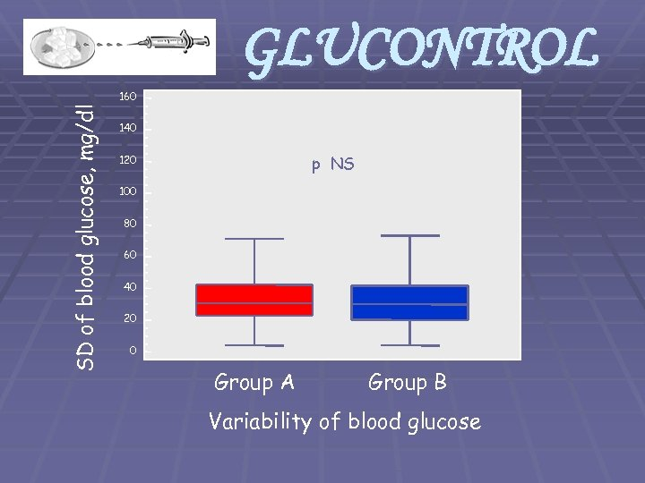 GLUCONTROL SD of blood glucose, mg/dl 160 140 p NS 120 100 80 60