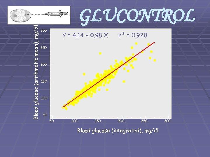 Blood glucose (arithmetic mean), mg/dl GLUCONTROL 300 Y = 4. 14 + 0. 98