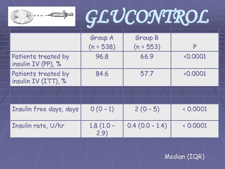 GLUCONTROL Group A (n = 538) Group B (n = 553) P Patients treated