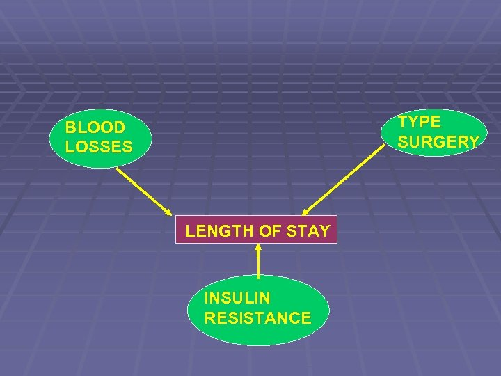 TYPE SURGERY BLOOD LOSSES LENGTH OF STAY INSULIN RESISTANCE