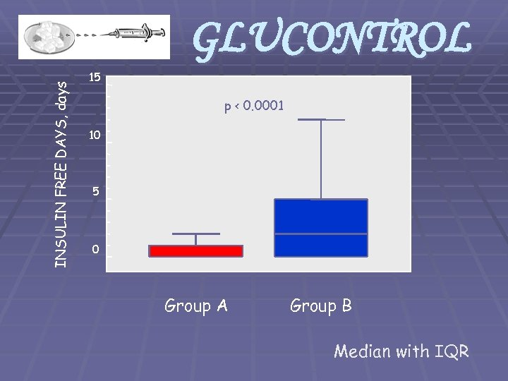 INSULIN FREE DAYS, days GLUCONTROL 15 p < 0. 0001 10 5 0 Group