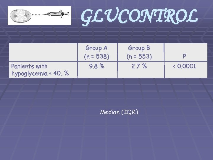 GLUCONTROL Group A (n = 538) Patients with hypoglycemia < 40, % Group B