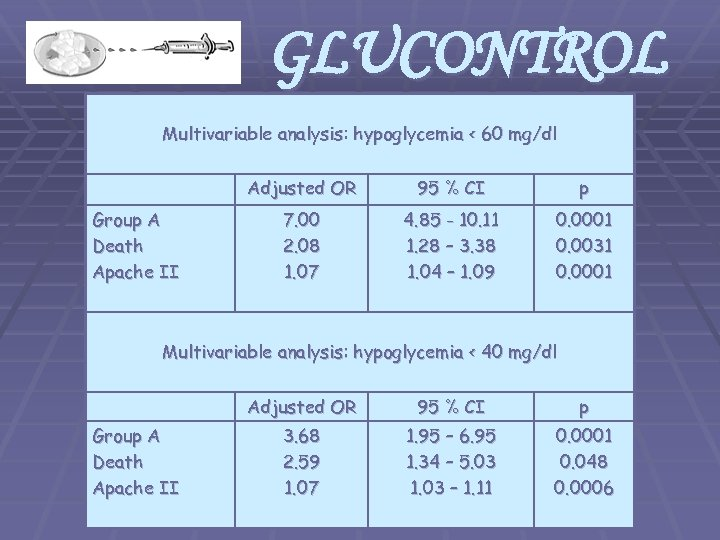 GLUCONTROL Multivariable analysis: hypoglycemia < 60 mg/dl Adjusted OR Group A Death Apache II