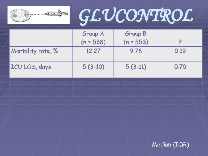 GLUCONTROL Group A (n = 538) Mortality rate, % ICU LOS, days Group B