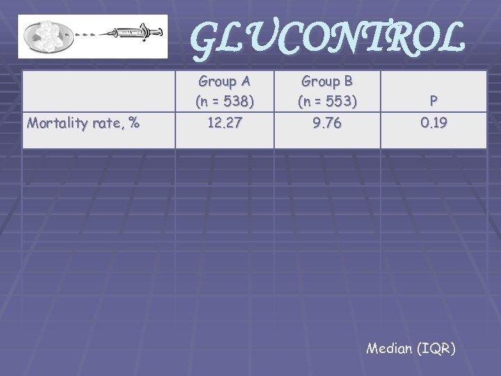 GLUCONTROL Group A (n = 538) Mortality rate, % Group B (n = 553)