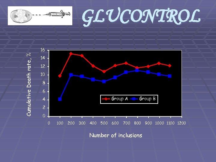 GLUCONTROL Cumulative Death rate, % 16 14 12 10 8 6 Group A 4