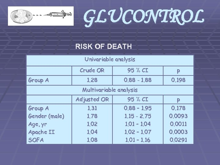 GLUCONTROL RISK OF DEATH Univariable analysis Crude OR Group A 95 % CI p