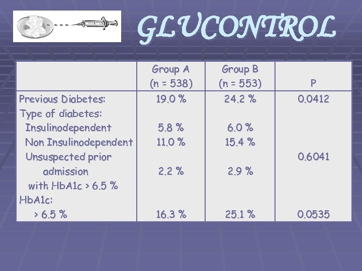 GLUCONTROL Group A (n = 538) Previous Diabetes: Type of diabetes: Insulinodependent Non Insulinodependent