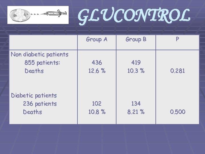 GLUCONTROL Group A Group B P Non diabetic patients 855 patients: Deaths 436 12.