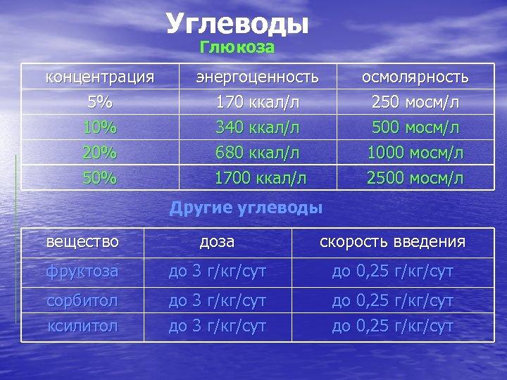 Углеводы Глюкоза концентрация 5% 10% 20% энергоценность 170 ккал/л 340 ккал/л 680 ккал/л осмолярность