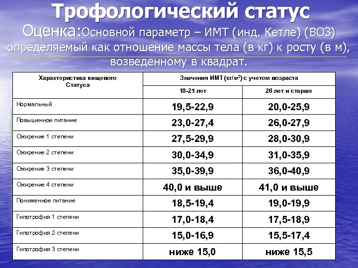 Трофологический статус Оценка: Основной параметр – ИМТ (инд. Кетле) (ВОЗ) определяемый как отношение массы