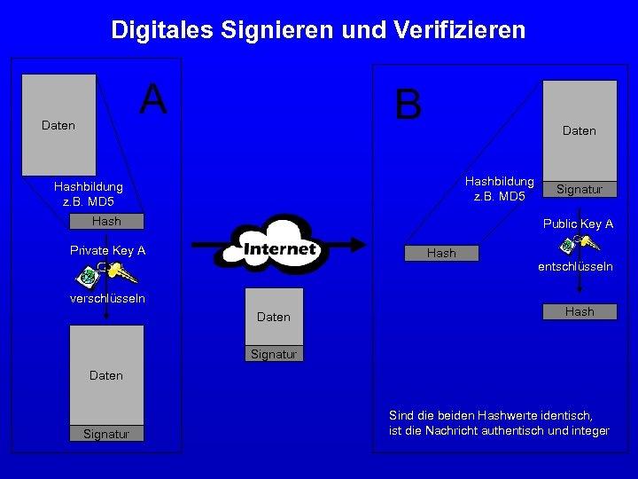 Digitales Signieren und Verifizieren A Daten B Daten Hashbildung z. B. MD 5 Hash