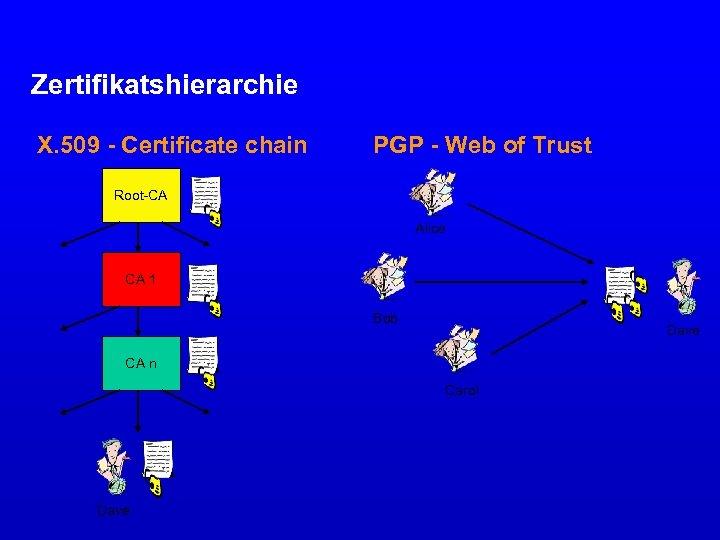 Zertifikatshierarchie X. 509 - Certificate chain PGP - Web of Trust Root-CA Alice CA