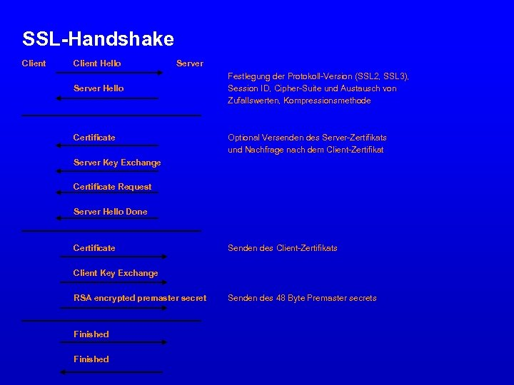 SSL-Handshake Client Hello Server Hello Certificate Festlegung der Protokoll-Version (SSL 2, SSL 3), Session