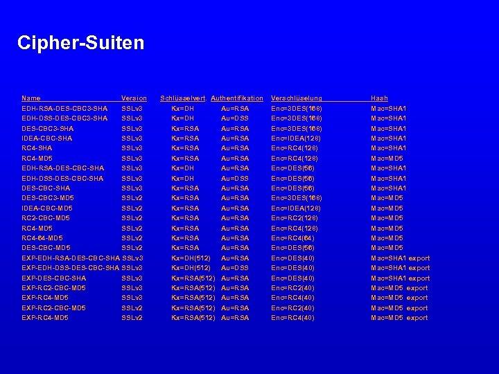 Cipher-Suiten Name Version EDH-RSA-DES-CBC 3 -SHA SSLv 3 EDH-DSS-DES-CBC 3 -SHA SSLv 3 IDEA-CBC-SHA
