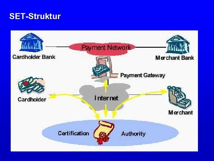 SET-Struktur