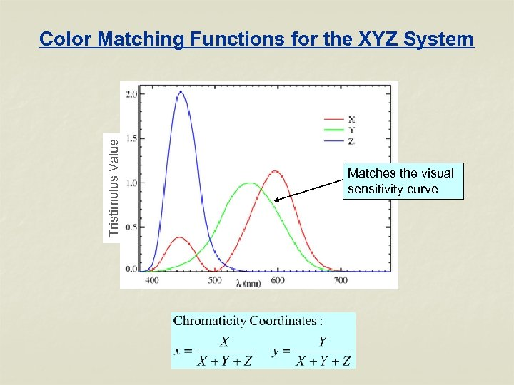 Tristimulus Value Color Matching Functions for the XYZ System Matches the visual sensitivity curve