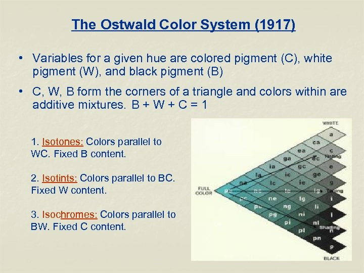 The Ostwald Color System (1917) • Variables for a given hue are colored pigment