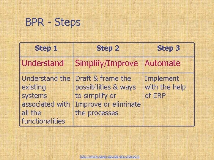 Business Process Re-engineering BPR - Steps Step 1 Step 2 Step 3 Understand Simplify/Improve