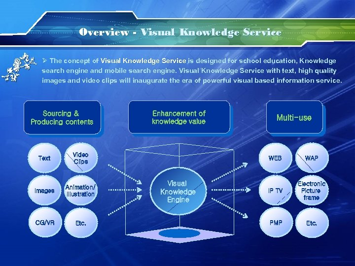 Overview - Visual Knowledge Service Ø The concept of Visual Knowledge Service is designed