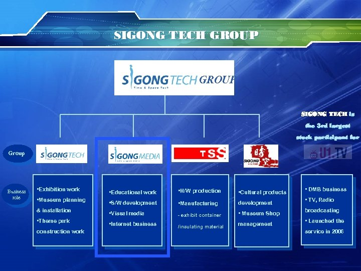 SIGONG TECH GROUP SIGONG TECH is the 3 rd largest stock participant for Group