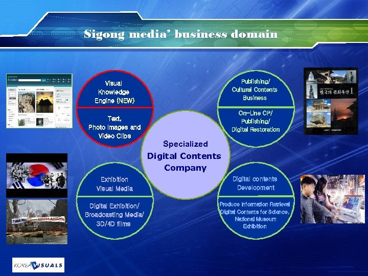 Sigong media' business domain Publishing/ Cultural Contents Business Visual Knowledge Engine (NEW) On-Line CP/