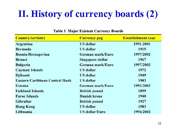II. History of currency boards (2) 10