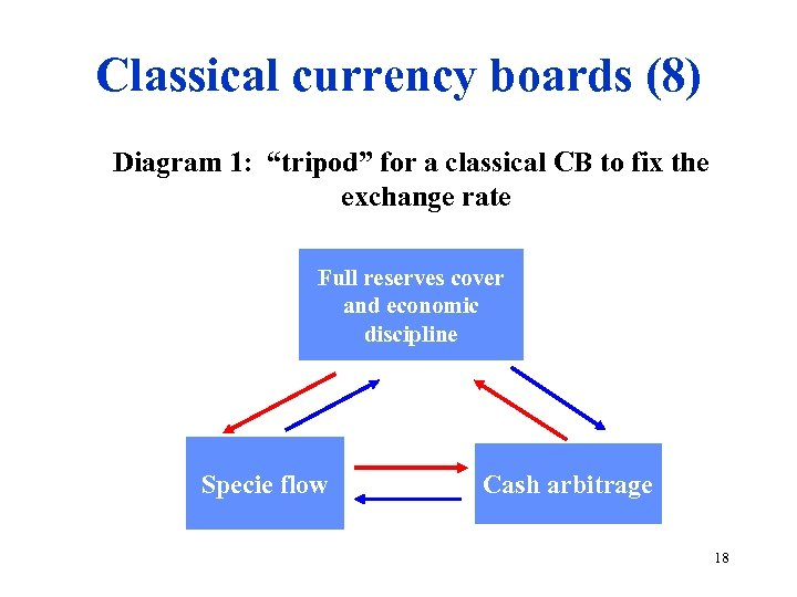 """Classical currency boards (8) Diagram 1: """"tripod"""" for a classical CB to fix the"""