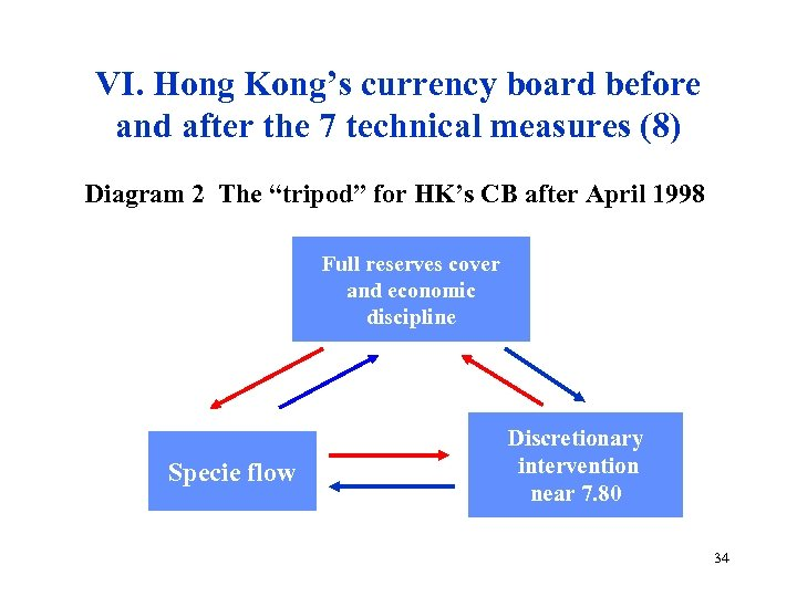 VI. Hong Kong's currency board before and after the 7 technical measures (8) Diagram