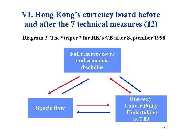 VI. Hong Kong's currency board before and after the 7 technical measures (12) Diagram