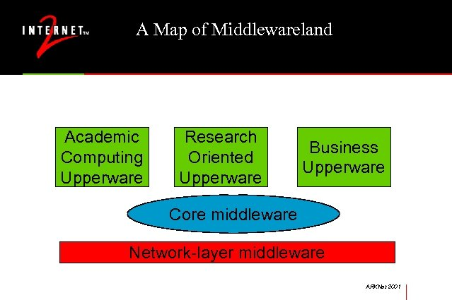 A Map of Middlewareland Academic Computing Upperware Research Oriented Upperware Business Upperware Core middleware