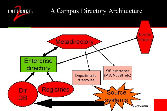 A Campus Directory Architecture Border directory Metadirectory Enterprise directory Departmental directories Dir DB Registries