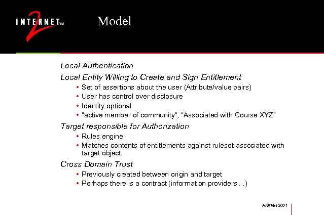 Model Local Authentication Local Entity Willing to Create and Sign Entitlement • • Set